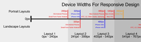 device planning widths