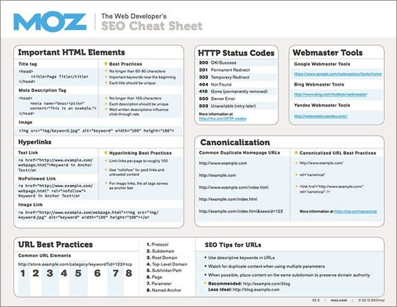 8 Must Have Cheat Sheets For Web Designers And Developers