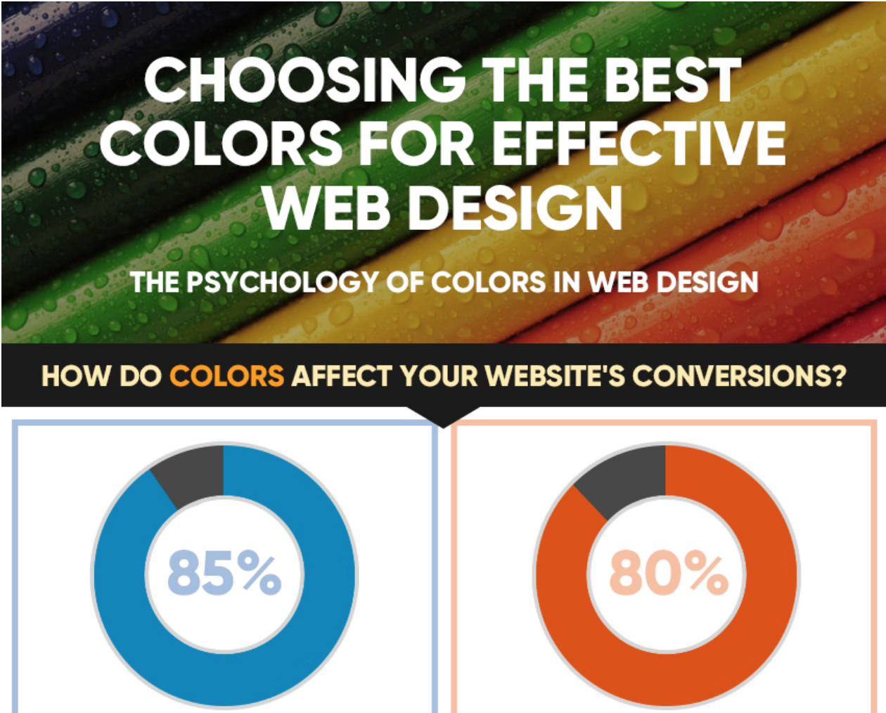 Colors web design psychology -  Infographic Improve Your Conversions By Using The Psychology Of Color